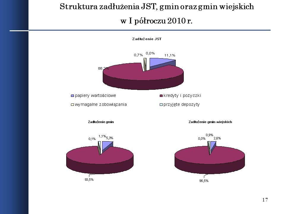 17 Struktura zadłużenia JST, gmin oraz gmin wiejskich w I półroczu 2010 r.