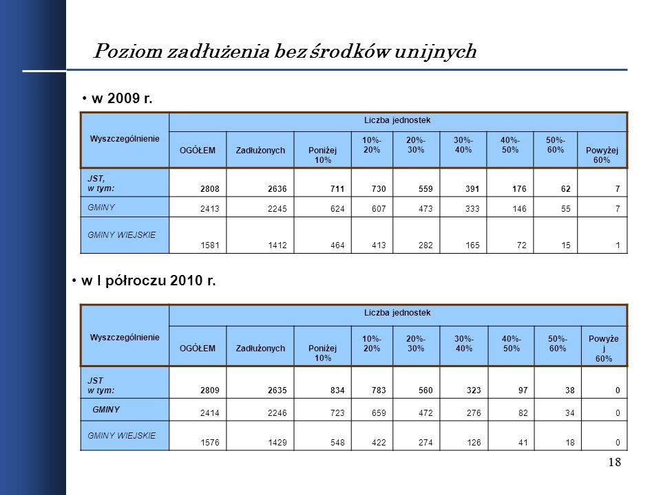 18 Poziom zadłużenia bez środków unijnych Wyszczególnienie Liczba jednostek OGÓŁEMZadłużonychPoniżej 10% 10%- 20% 20%- 30% 30%- 40% 40%- 50% 50%- 60%P