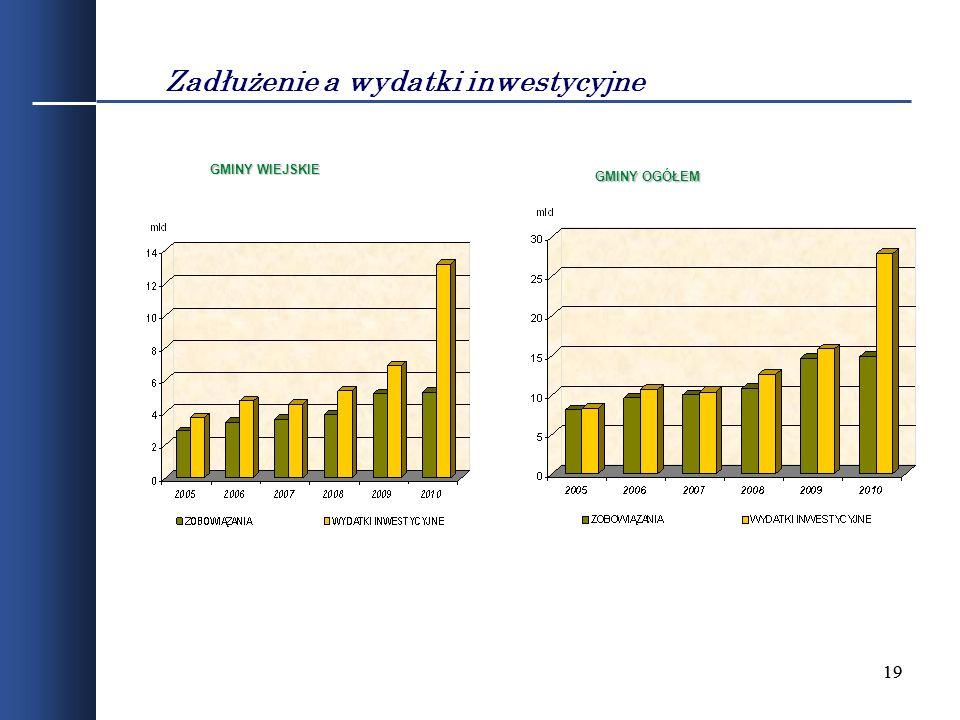 19 Zadłużenie a wydatki inwestycyjne GMINY OGÓŁEM GMINY WIEJSKIE