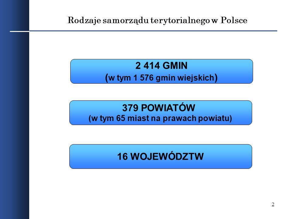 2 Rodzaje samorządu terytorialnego w Polsce 2 414 GMIN ( w tym 1 576 gmin wiejskich ) 379 POWIATÓW (w tym 65 miast na prawach powiatu) 16 WOJEWÓDZTW