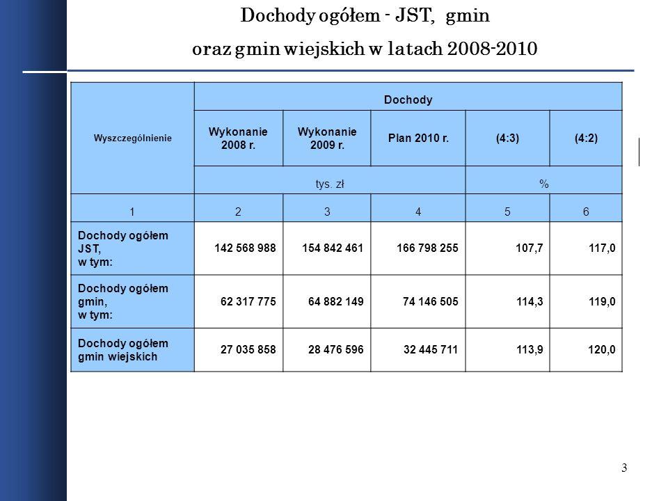 3 Dochody ogółem - JST, gmin oraz gmin wiejskich w latach 2008-2010 Wyszczególnienie Dochody Wykonanie 2008 r. Wykonanie 2009 r. Plan 2010 r.(4:3)(4:2