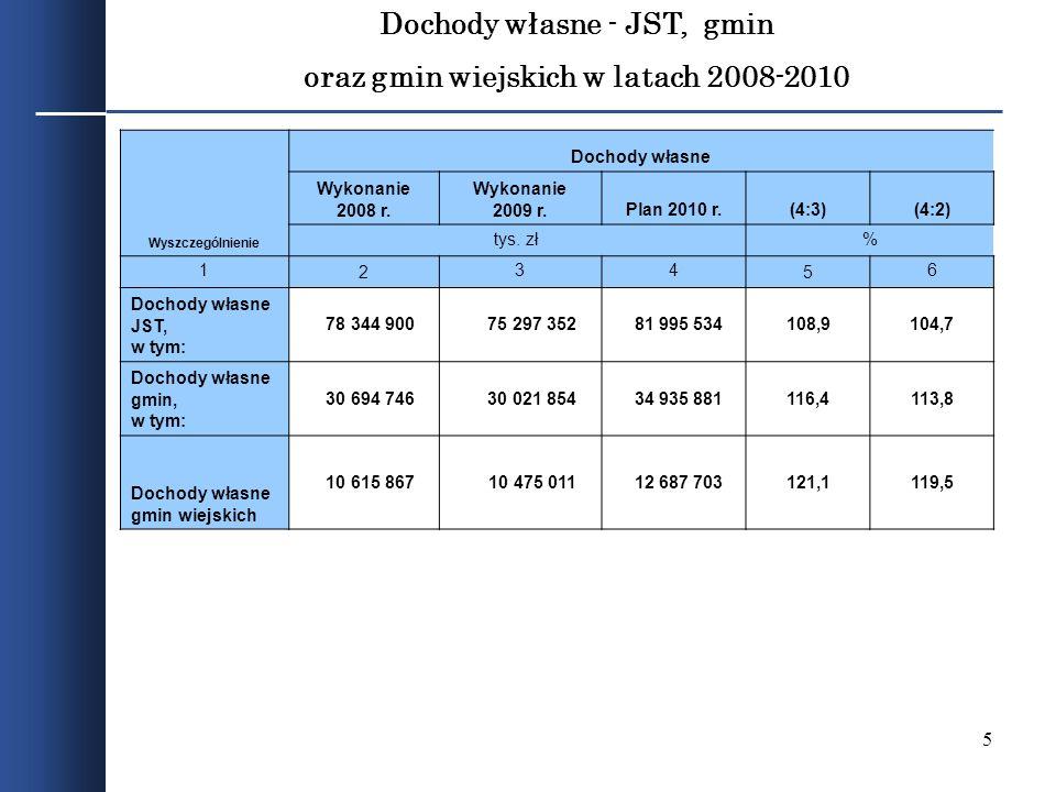 5 Dochody własne - JST, gmin oraz gmin wiejskich w latach 2008-2010 Wyszczególnienie Dochody własne Wykonanie 2008 r. Wykonanie 2009 r.Plan 2010 r.(4: