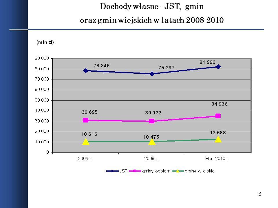 6 Dochody własne - JST, gmin oraz gmin wiejskich w latach 2008-2010