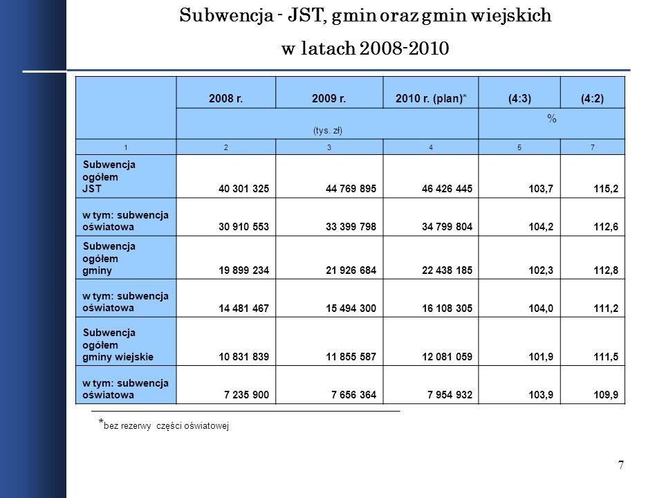 7 Subwencja - JST, gmin oraz gmin wiejskich w latach 2008-2010 * bez rezerwy części oświatowej 2008 r.2009 r.2010 r. (plan)*(4:3)(4:2) (tys. zł) % 123