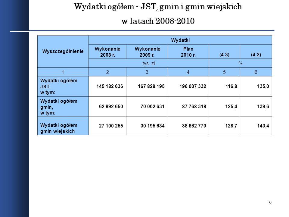 9 Wydatki ogółem - JST, gmin i gmin wiejskich w latach 2008-2010 Wyszczególnienie Wydatki Wykonanie 2008 r. Wykonanie 2009 r. Plan 2010 r.(4:3)(4:2) t