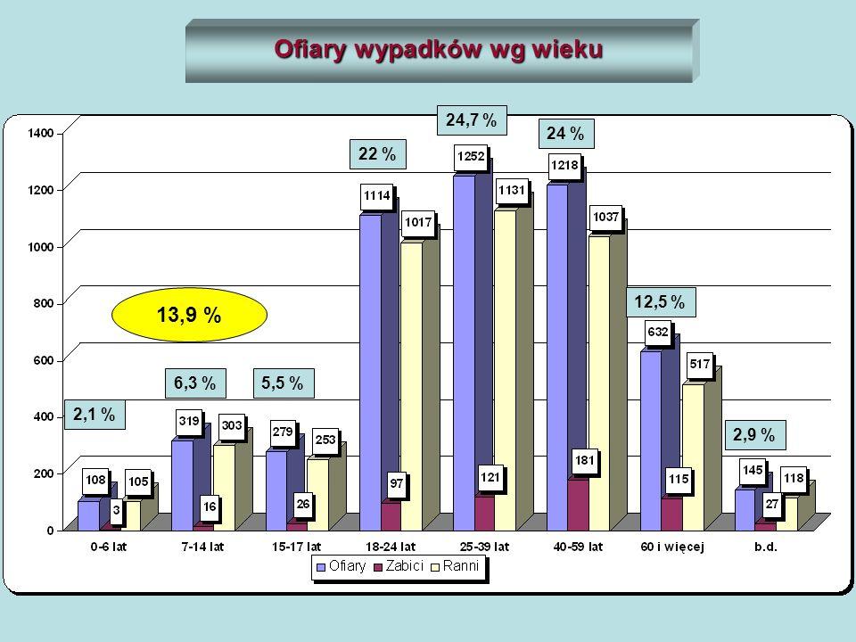 Ofiary wypadków wg wieku 2,1 % 6,3 %5,5 % 24 % 24,7 % 22 % 12,5 % 2,9 % 13,9 %