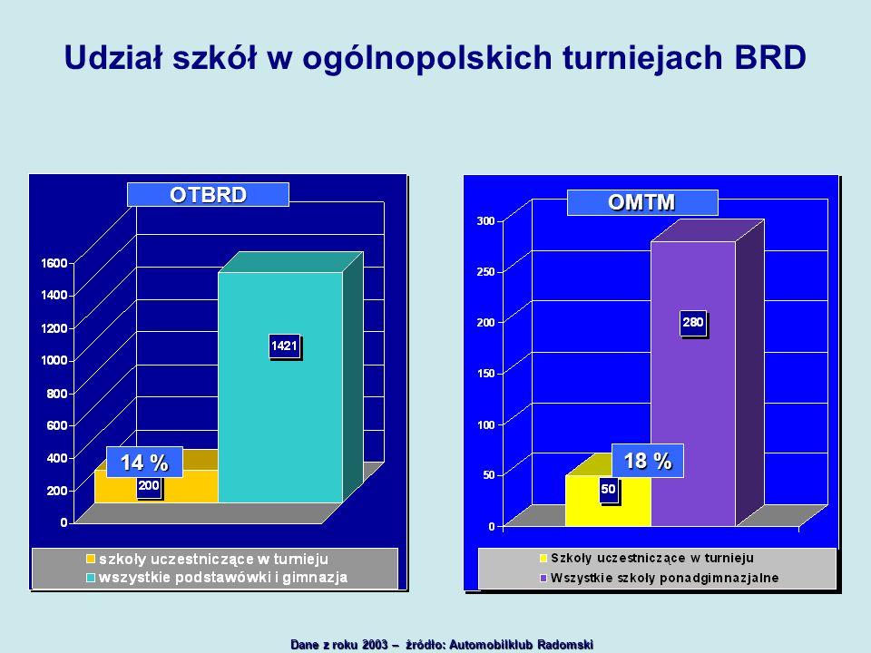 Udział szkół w ogólnopolskich turniejach BRD Dane z roku 2003 – źródło: Automobilklub Radomski OTBRD OMTM 14 % 18 %