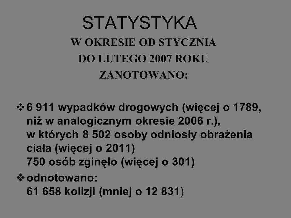 STATYSTYKA W OKRESIE OD STYCZNIA DO LUTEGO 2007 ROKU ZANOTOWANO: 6 911 wypadków drogowych (więcej o 1789, niż w analogicznym okresie 2006 r.), w który