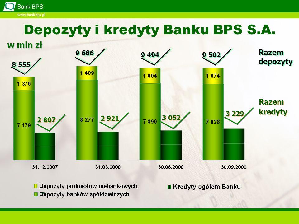 www.bankbps.pl 8 555 9 686 9 494 9 502 2 921 3 229 3 052 Razem depozyty 2 807 Depozyty i kredyty Banku BPS S.A.
