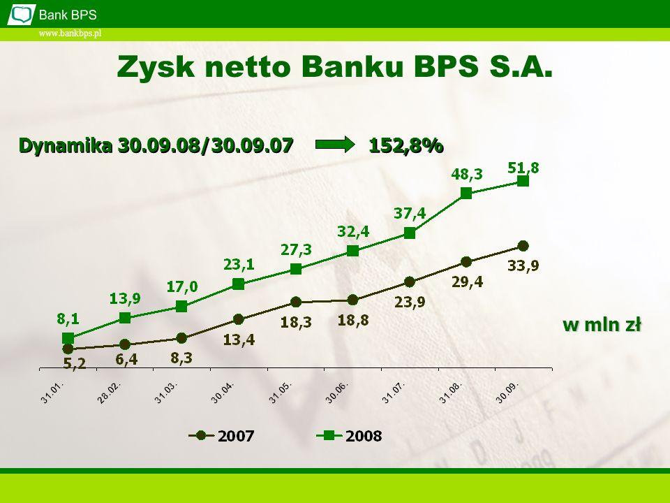 www.bankbps.pl 152,8% Dynamika 30.09.08/30.09.07 Zysk netto Banku BPS S.A. w mln zł