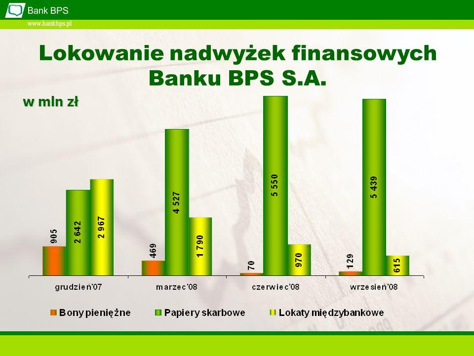 www.bankbps.pl Lokowanie nadwyżek finansowych Banku BPS S.A. w mln zł