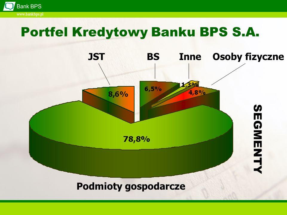 www.bankbps.pl Portfel Kredytowy Banku BPS S.A.