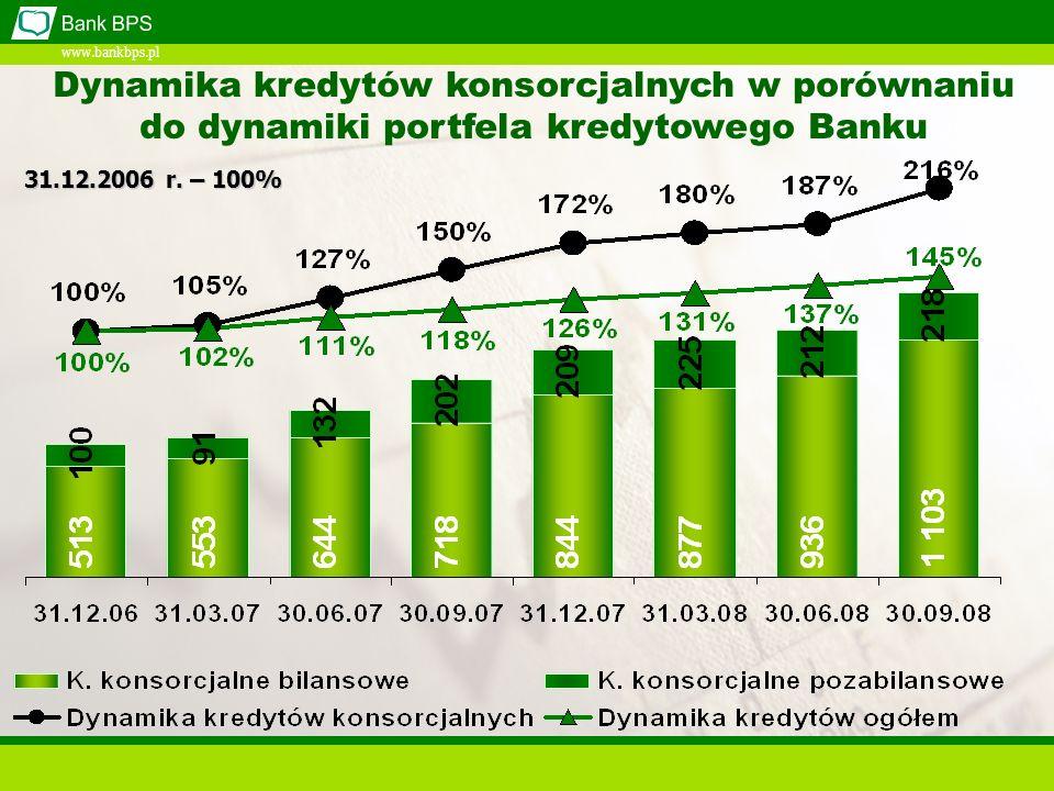 www.bankbps.pl Dynamika kredytów konsorcjalnych w porównaniu do dynamiki portfela kredytowego Banku 31.12.2006 r.