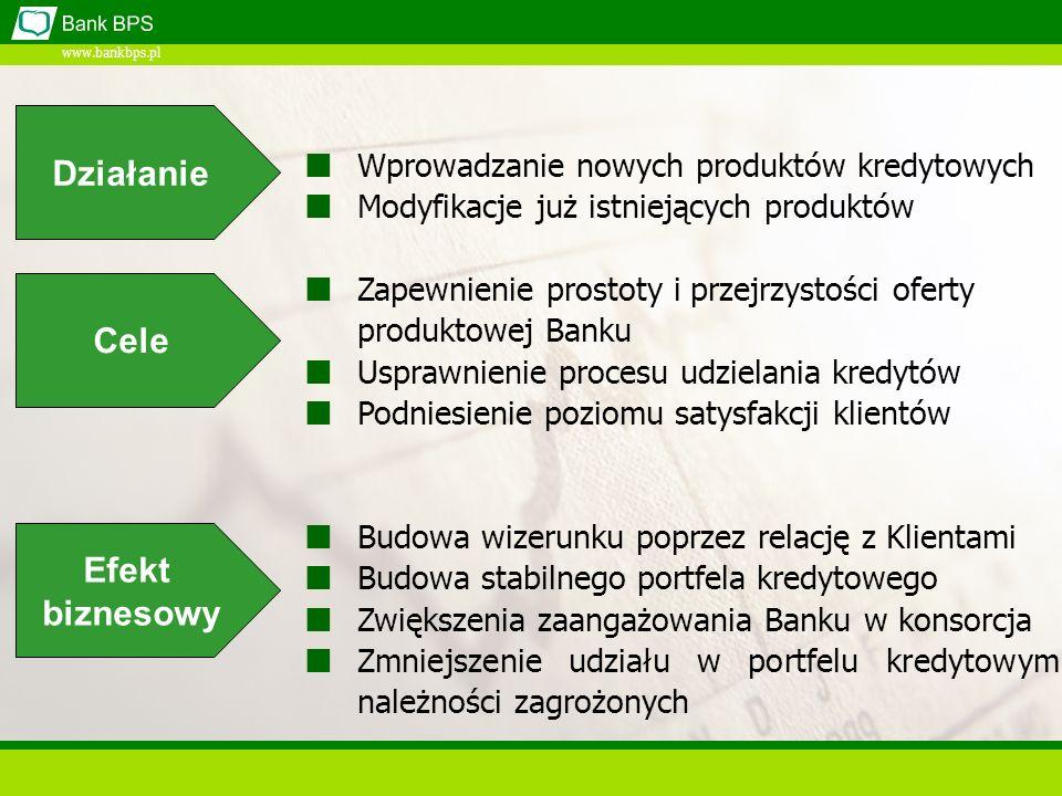 www.bankbps.pl Wprowadzanie nowych produktów kredytowych Modyfikacje już istniejących produktów Zapewnienie prostoty i przejrzystości oferty produktowej Banku Usprawnienie procesu udzielania kredytów Podniesienie poziomu satysfakcji klientów Budowa wizerunku poprzez relację z Klientami Budowa stabilnego portfela kredytowego Zwiększenia zaangażowania Banku w konsorcja Zmniejszenie udziału w portfelu kredytowym należności zagrożonych Działanie Cele Efekt biznesowy