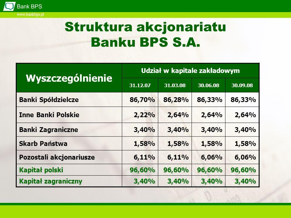 www.bankbps.pl Wyszczególnienie Udział w kapitale zakładowym 31.12.0731.03.0830.06.0830.09.08 Banki Spółdzielcze86,70%86,28%86,33% Inne Banki Polskie2,22%2,64% Banki Zagraniczne3,40% Skarb Państwa1,58% akcjonariusze Pozostali akcjonariusze6,11% 6,06% Kapitał polski 96,60%96,60%96,60%96,60% Kapitał zagraniczny 3,40%3,40%3,40%3,40% Struktura akcjonariatu Banku BPS S.A.