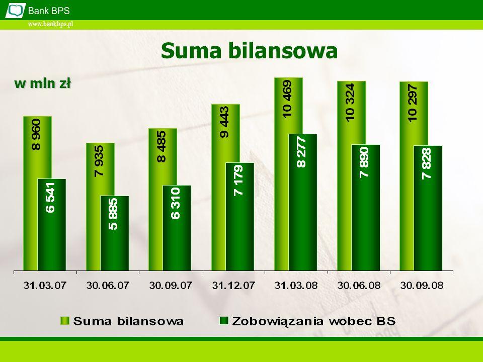 www.bankbps.pl Suma bilansowa w mln zł