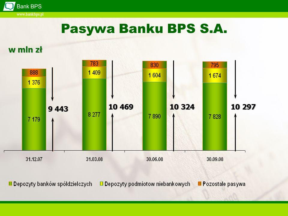 www.bankbps.pl 9 443 10 469 10 324 10 297 Pasywa Banku BPS S.A. w mln zł