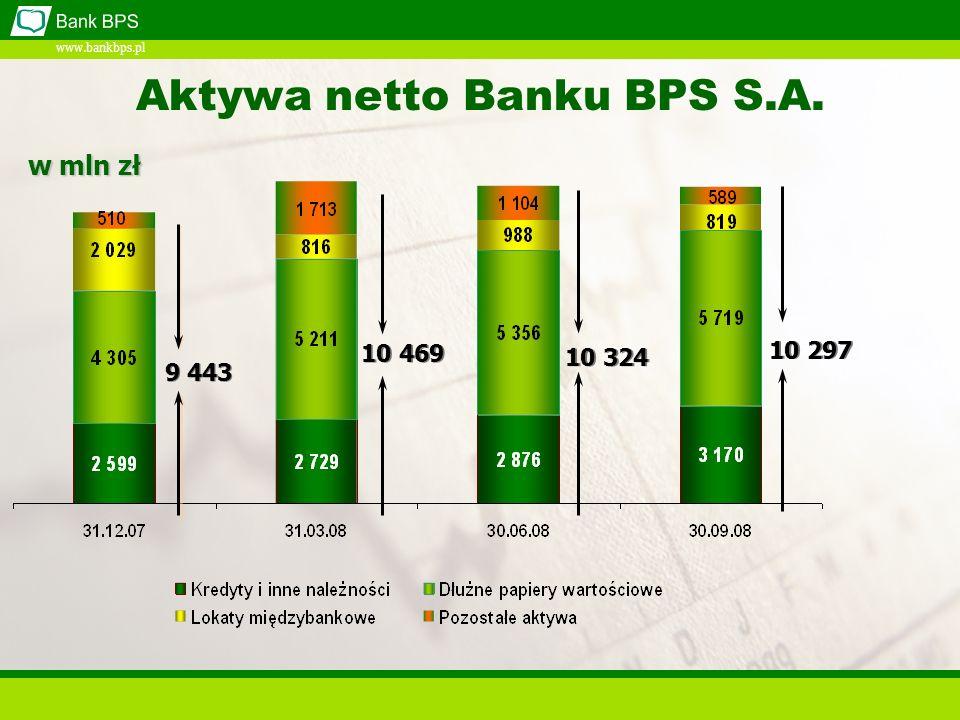www.bankbps.pl 9 443 10 469 10 324 10 297 Aktywa netto Banku BPS S.A. w mln zł