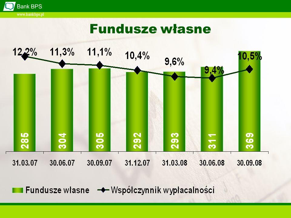 www.bankbps.pl Fundusze własne