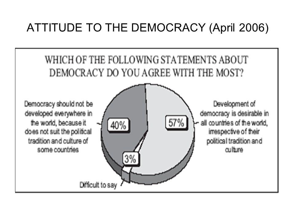 ATTITUDE TO THE DEMOCRACY (April 2006)
