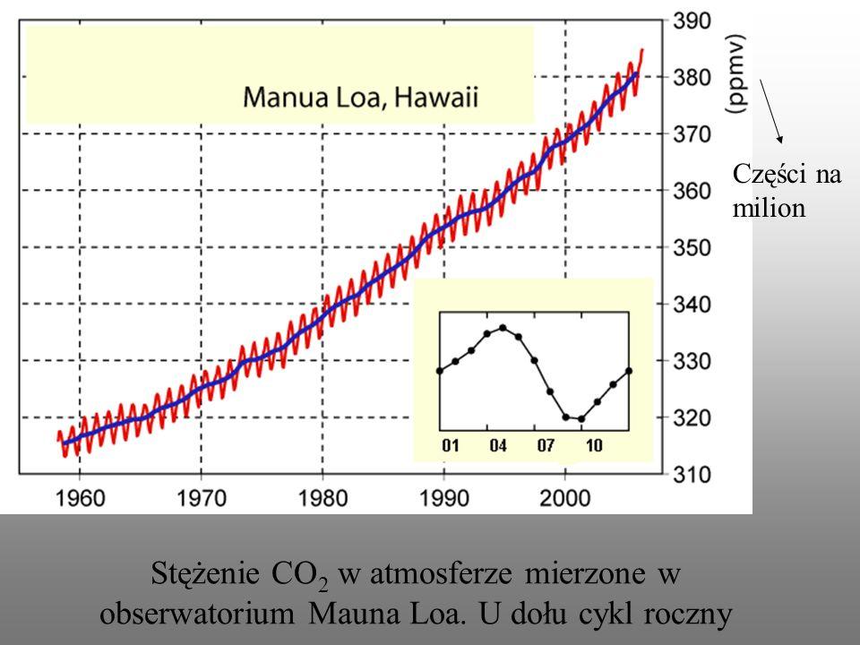 Stężenie CO 2 w atmosferze mierzone w obserwatorium Mauna Loa. U dołu cykl roczny Części na milion
