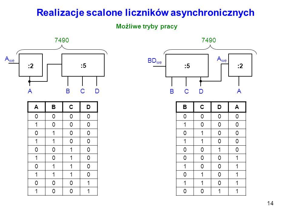 14 Realizacje scalone liczników asynchronicznych Możliwe tryby pracy :2 :5 A we ABCD 7490 :2:5 A we A BCD 7490 BD we ABCD 0000 1000 0100 1100 0010 101