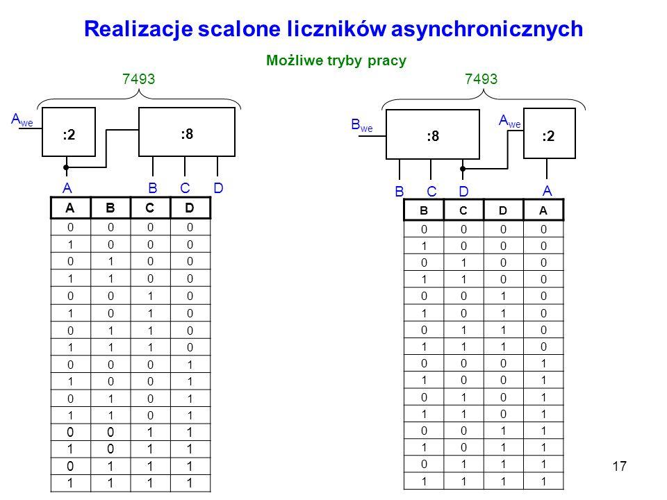 17 Realizacje scalone liczników asynchronicznych Możliwe tryby pracy :2 :8 A we ABC D 7493 :2:8 A we A BCD 7493 B we ABCD 0000 1000 0100 1100 0010 101