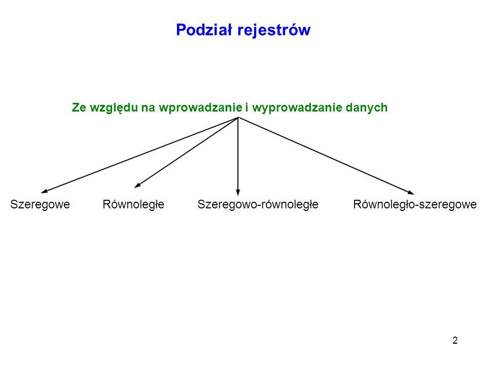 2 Podział rejestrów Szeregowe Ze względu na wprowadzanie i wyprowadzanie danych RównoległeSzeregowo-równoległeRównoległo-szeregowe