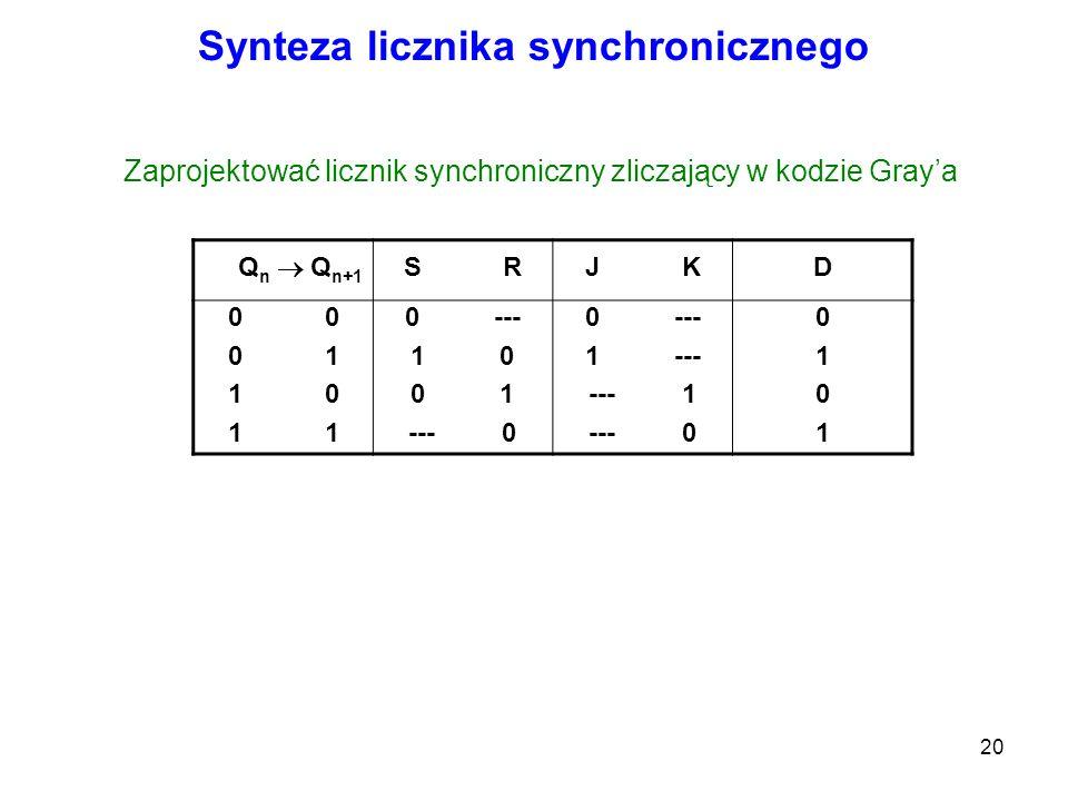 20 Synteza licznika synchronicznego Q n Q n+1 S RJ KD 0 0 1 1 0 1 0 --- 1 0 0 1 --- 0 0 --- 1 --- --- 1 --- 0 01010101 Zaprojektować licznik synchroni