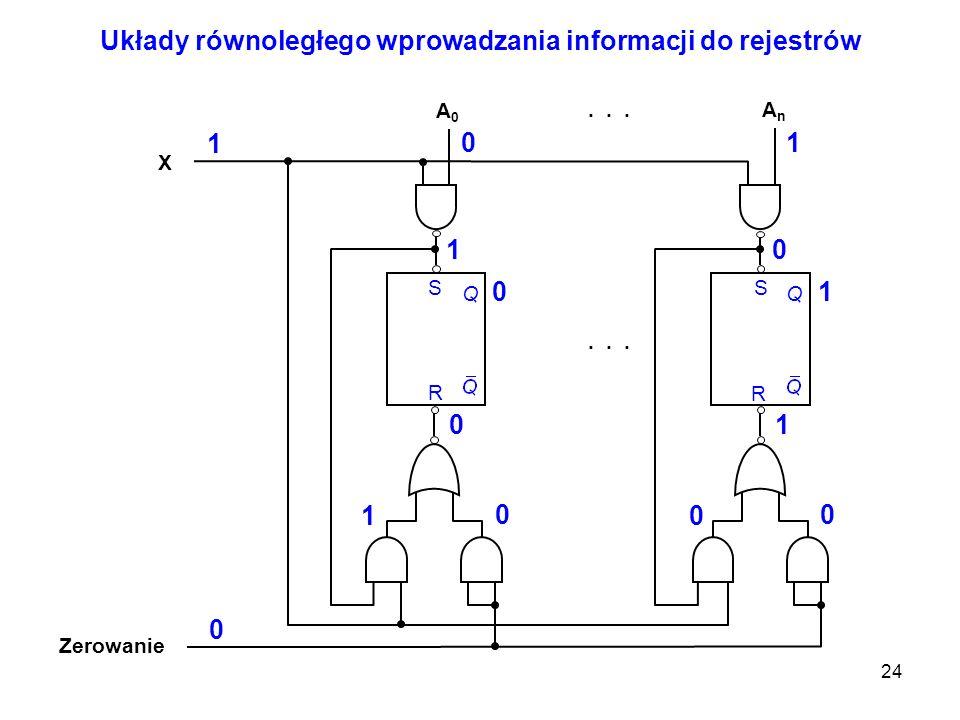24 Układy równoległego wprowadzania informacji do rejestrów A0A0 X AnAn... Q S R Q S R Zerowanie 0 0 11 1 0 XX 0 1 00 11 1 11 00 00 0 00 11 1 1 0 01 1