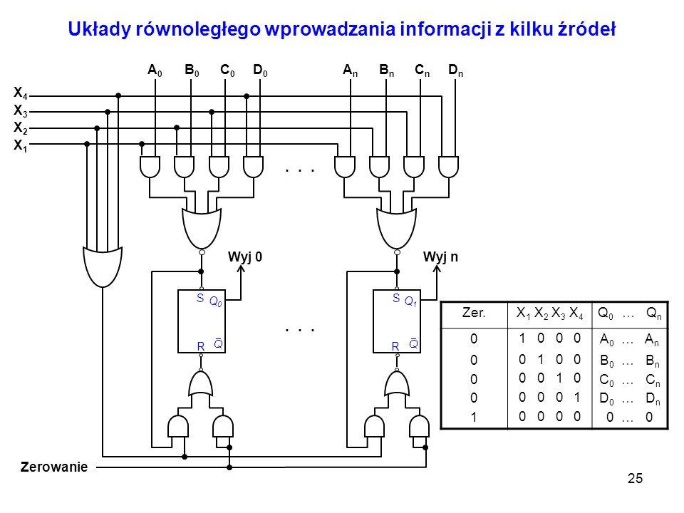 25 Układy równoległego wprowadzania informacji z kilku źródeł X4X4... Q0Q0 S R Q1Q1 S R Zerowanie X3X3 X2X2 X1X1 A0A0 B0B0 C0C0 D0D0 AnAn BnBn CnCn Dn