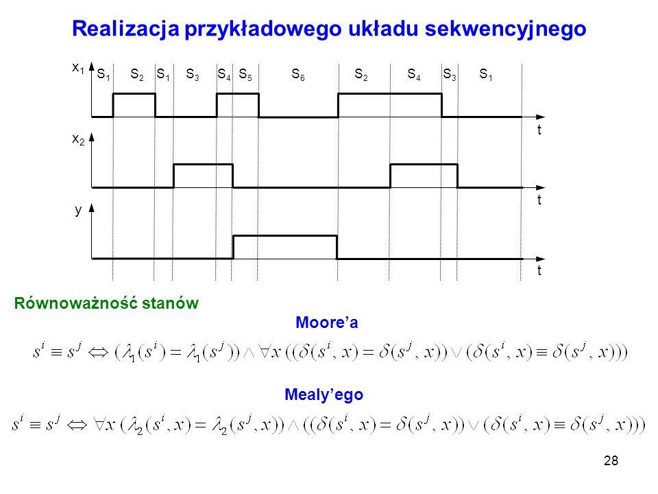 28 Realizacja przykładowego układu sekwencyjnego x1x1 x2x2 y t t t S1S1 S2S2 S1S1 S3S3 S4S4 S5S5 S6S6 S2S2 S4S4 S3S3 S1S1 Równoważność stanów Moorea M