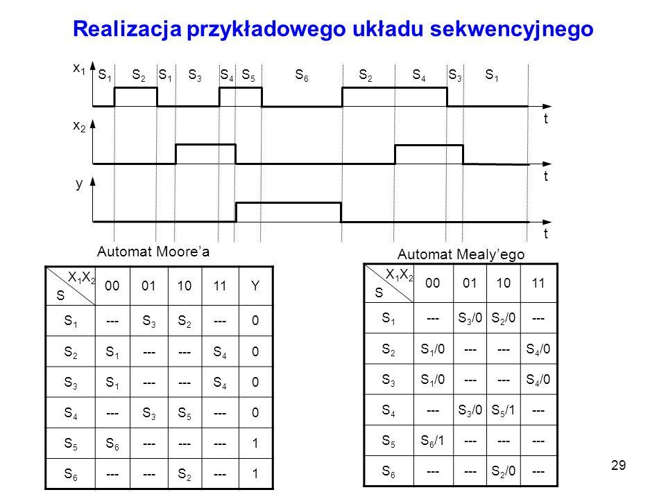 29 Realizacja przykładowego układu sekwencyjnego x1x1 x2x2 y t t t S1S1 S2S2 S1S1 S3S3 S4S4 S5S5 S6S6 S2S2 S4S4 S3S3 S1S1 X 1 X 2 S 00011011Y S1S1 ---