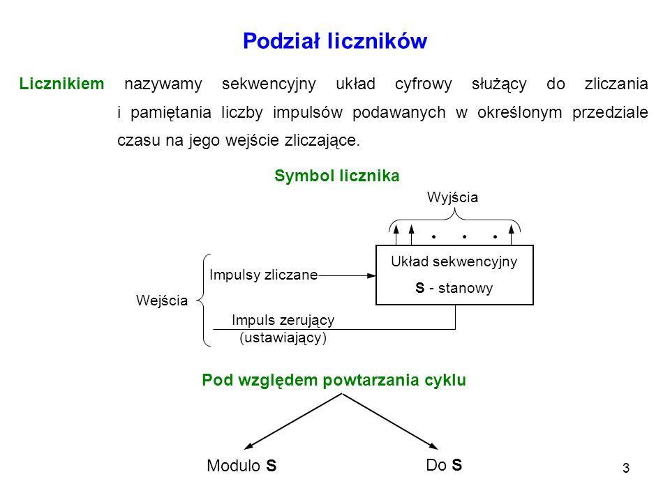 3 Podział liczników Modulo S Do S Licznikiem nazywamy sekwencyjny układ cyfrowy służący do zliczania i pamiętania liczby impulsów podawanych w określo