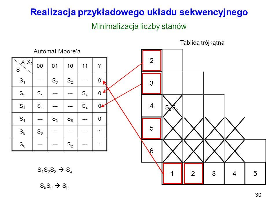 30 Realizacja przykładowego układu sekwencyjnego X 1 X 2 S 00011011Y S1S1 ---S3S3 S2S2 0 S2S2 S1S1 S4S4 0 S3S3 S1S1 S4S4 0 S4S4 S3S3 S5S5 0 S5S5 S6S6