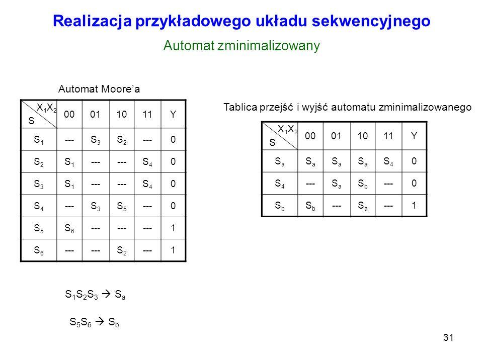31 Realizacja przykładowego układu sekwencyjnego X 1 X 2 S 00011011Y S1S1 ---S3S3 S2S2 0 S2S2 S1S1 S4S4 0 S3S3 S1S1 S4S4 0 S4S4 S3S3 S5S5 0 S5S5 S6S6