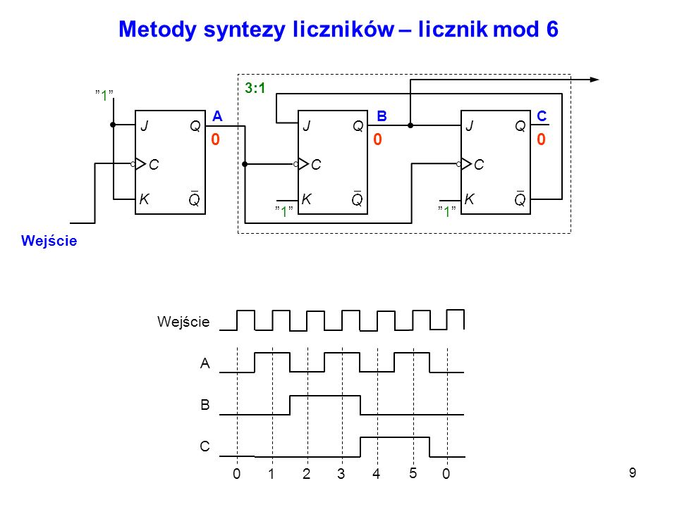 10 Metody syntezy liczników – licznik mod 7 0 3 13 102 41 03 Wejście A B C D ABC J K C QJ K C 1 QJ K C 1 Q 3:1 Wejście D J K C Q 1 1 Wyjście 000011000101010010110010100000001100
