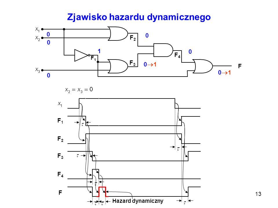 13 F F1F1 F2F2 F4F4 F3F3 0 0 0 1 1 0 0 1 1 0 0 1 1 0 1 0 0 1 Zjawisko hazardu dynamicznego F1F1 F2F2 F3F3 F F4F4 0 1 0 1 1 0 0 1 1 0 1 0 Hazard dynami