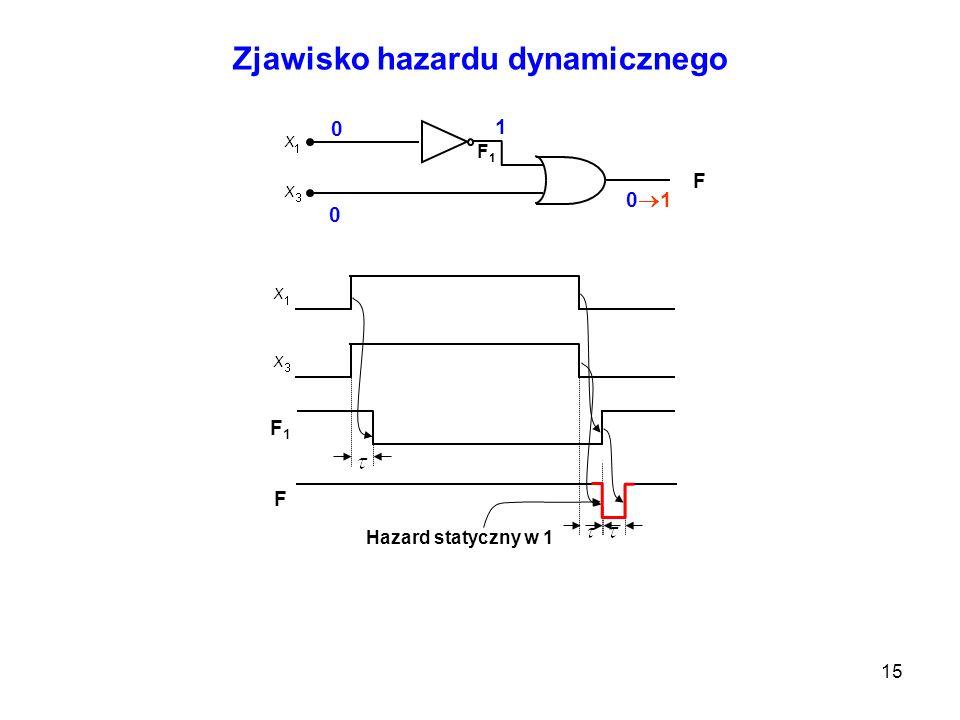 15 0 0 Zjawisko hazardu dynamicznego F F1F1 F1F1 F 1 1 1 0 0 1 1 1 0 1 0 0 0 0 1 1 0 1 0 1 Hazard statyczny w 1