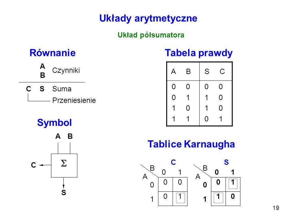 19 Układy arytmetyczne Układ półsumatora ABAB C S Czynniki Suma Przeniesienie A C B S Równanie Symbol Tabela prawdy A B S C 0 0 0 1 1 0 1 1 0 0 1 0 0