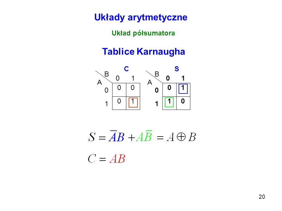 20 Układy arytmetyczne Układ półsumatora 0 10 0 0 1 01 A B C 1 01 0 0 1 01 A B S Tablice Karnaugha