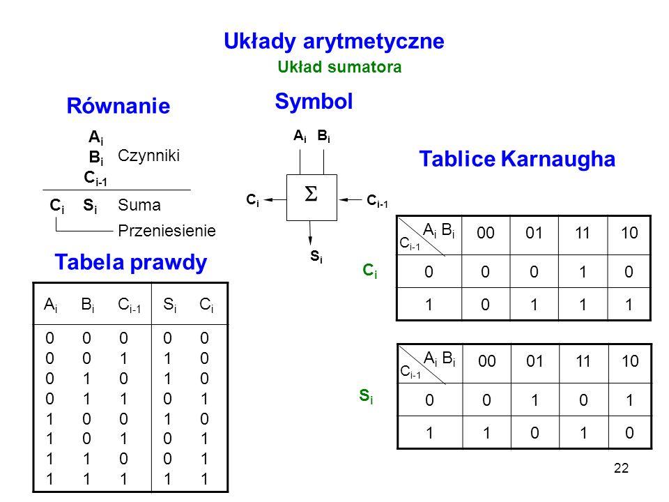 22 00011110 00101 11010 00011110 00010 10111 Układy arytmetyczne Układ sumatora A i B i C i-1 C i S i Czynniki Suma Przeniesienie Równanie Symbol Tabe