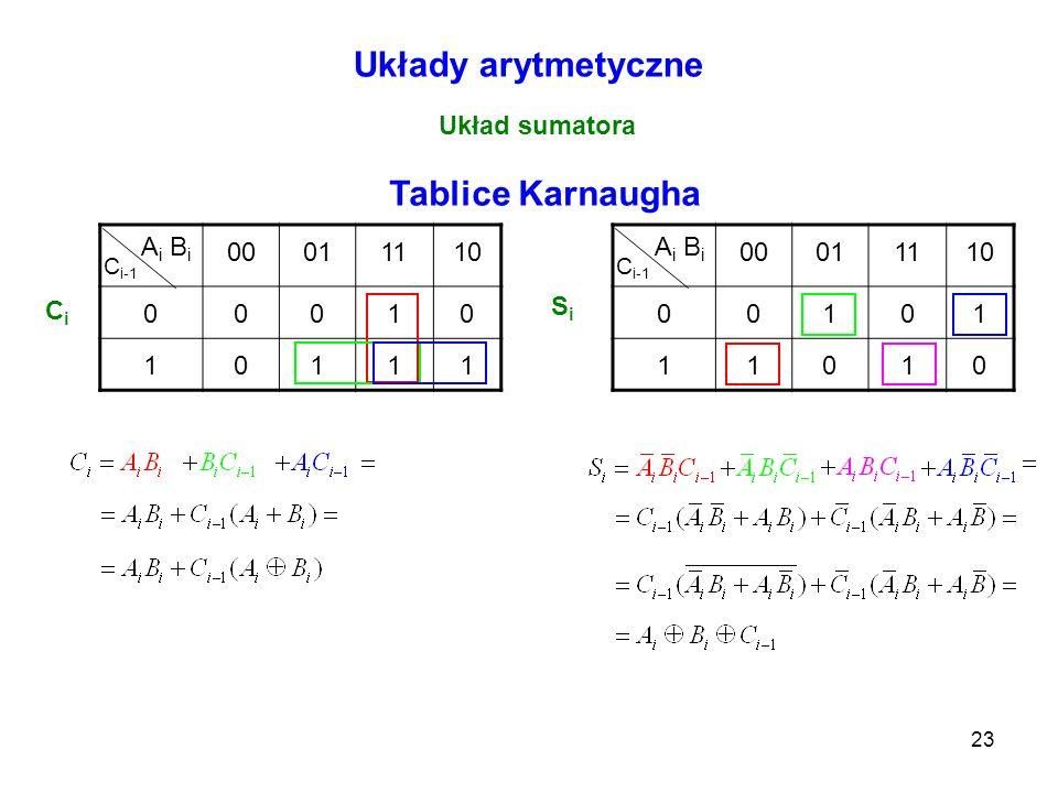 23 00011110 00101 11010 00011110 00010 10111 Układy arytmetyczne Układ sumatora Tablice Karnaugha CiCi A i B i C i-1 SiSi A i B i C i-1