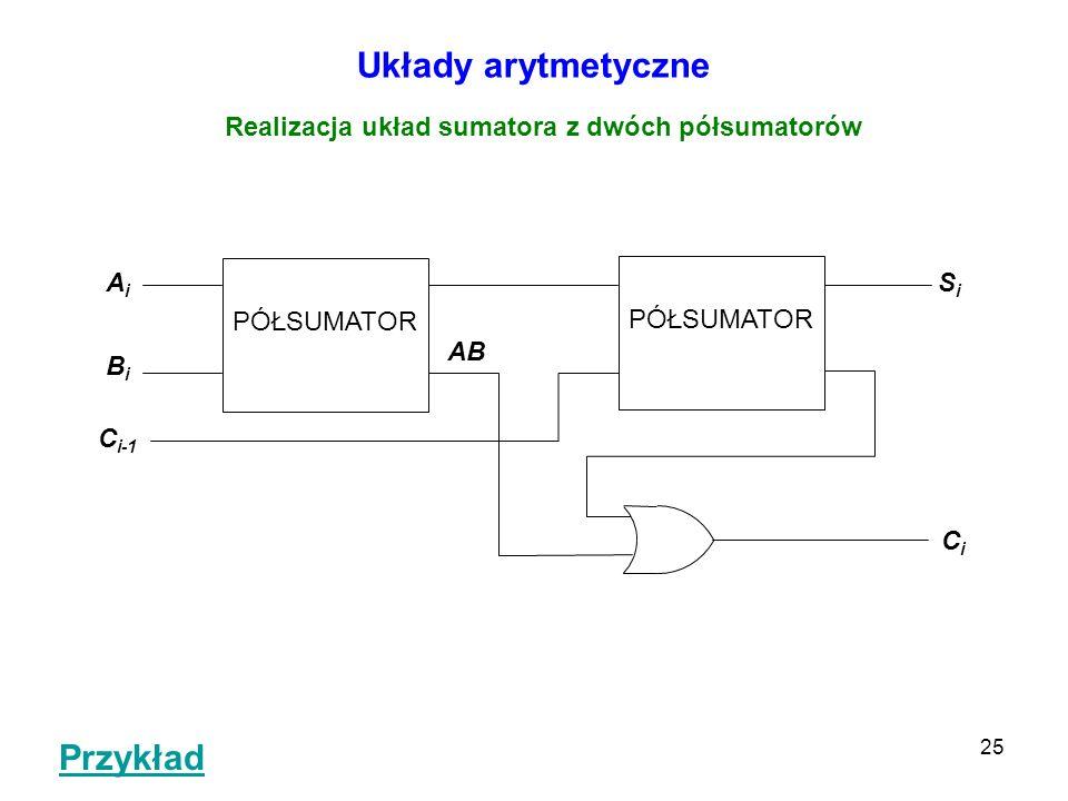 25 Układy arytmetyczne Realizacja układ sumatora z dwóch półsumatorów AiAi BiBi PÓŁSUMATOR AB SiSi CiCi C i-1 Przykład