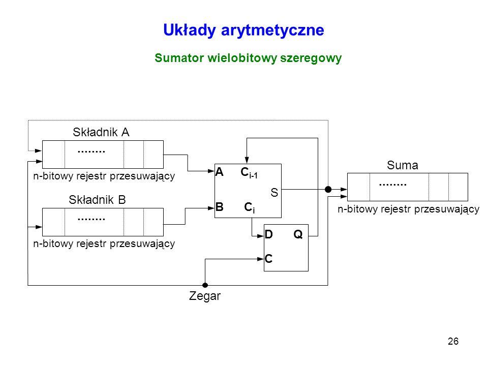 26 Układy arytmetyczne Sumator wielobitowy szeregowy A C i-1 S B C i D Q C........ Składnik A Zegar n-bitowy rejestr przesuwający........ Suma n-bitow