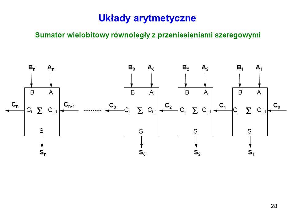 28 Układy arytmetyczne Sumator wielobitowy równoległy z przeniesieniami szeregowymi B A C i C i-1 S A1A1 B1B1 C0C0 S1S1 B A C i C i-1 S A2A2 B2B2 C1C1