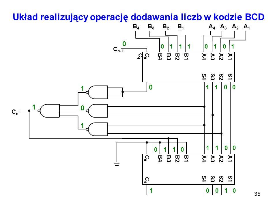 35 Układ realizujący operację dodawania liczb w kodzie BCD A4A4 A3A3 A2A2 A1A1 B4B4 B3B3 B2B2 B1B1 A1 S1 A2 S2 A3 S3 A4 S4 B1 B2 B3 B4 C 0 C 4 A1 S1 A