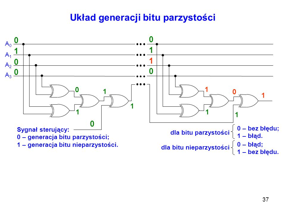 37 Układ generacji bitu parzystości Sygnał sterujący: 0 – generacja bitu parzystości; 1 – generacja bitu nieparzystości. 0 – bez błędu; 1 – błąd. A0A0