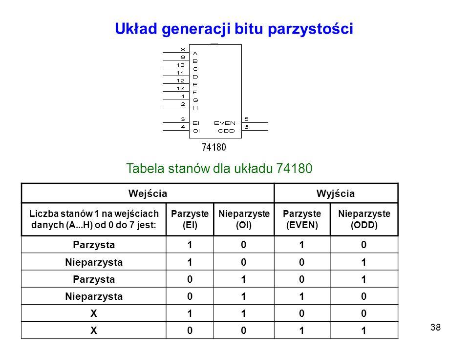 38 Układ generacji bitu parzystości Tabela stanów dla układu 74180 WejściaWyjścia Liczba stanów 1 na wejściach danych (A...H) od 0 do 7 jest: Parzyste