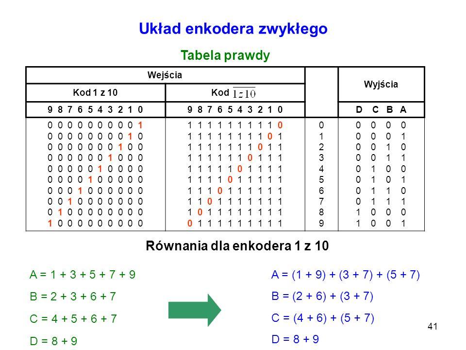 41 Wejścia Wyjścia Kod 1 z 10Kod 9 8 7 6 5 4 3 2 1 0 D C B A 0 0 0 0 0 0 0 0 0 1 0 0 0 0 0 0 0 0 1 0 0 0 0 0 0 0 0 1 0 0 0 0 0 0 0 0 1 0 0 0 0 0 0 0 0